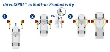 directSPOT is Built�in Productivity